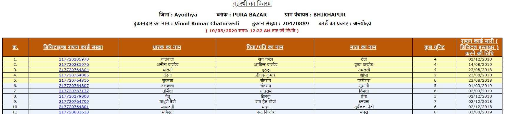 All India Ration Card List